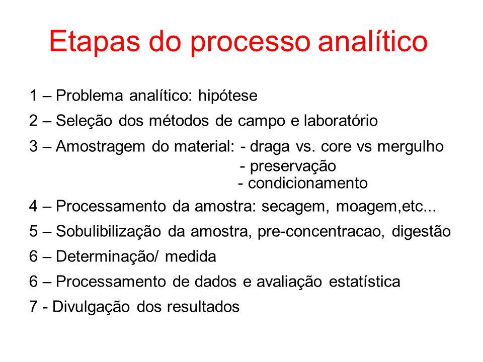 Etapas do processo analítico 1 – Problema analítico: hipótese 2 – Seleção dos métodos de campo e laboratório 3 – Amostragem do material: - draga vs. c
