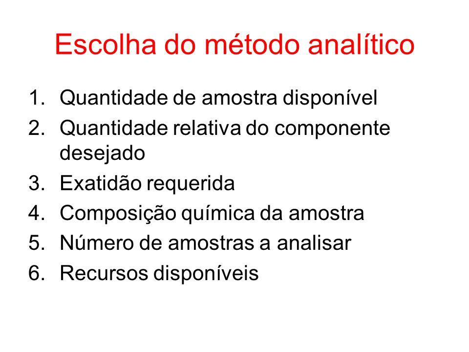 Escolha do método analítico 1.Quantidade de amostra disponível 2.Quantidade relativa do componente desejado 3.Exatidão requerida 4.Composição química da amostra 5.Número de amostras a analisar 6.Recursos disponíveis