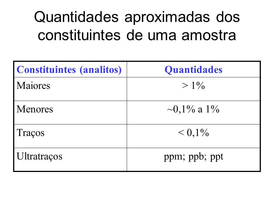 Quantidades aproximadas dos constituintes de uma amostra Constituintes (analitos)Quantidades Maiores> 1% Menores~0,1% a 1% Traços< 0,1% Ultratraçosppm; ppb; ppt