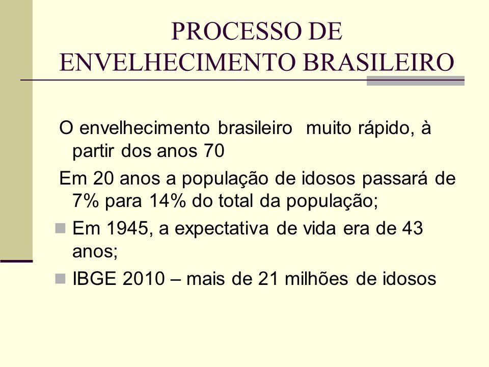 PROCESSO DE ENVELHECIMENTO BRASILEIRO O envelhecimento brasileiro muito rápido, à partir dos anos 70 Em 20 anos a população de idosos passará de 7% pa