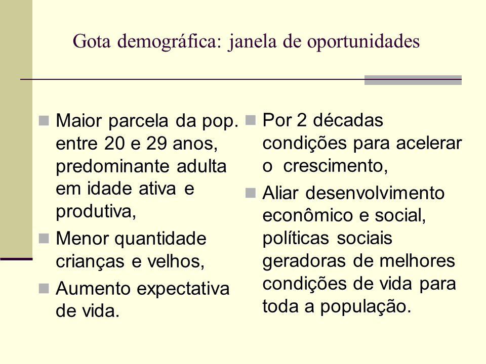 Gota demográfica: janela de oportunidades Maior parcela da pop. entre 20 e 29 anos, predominante adulta em idade ativa e produtiva, Maior parcela da p