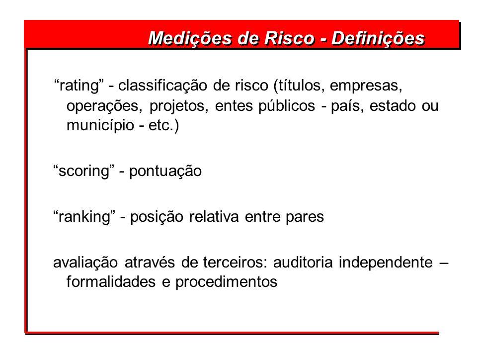 rating - classificação de risco (títulos, empresas, operações, projetos, entes públicos - país, estado ou município - etc.) scoring - pontuação rankin