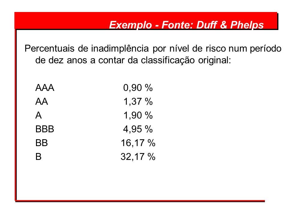 Percentuais de inadimplência por nível de risco num período de dez anos a contar da classificação original: AAA 0,90 % AA 1,37 % A 1,90 % BBB 4,95 % B