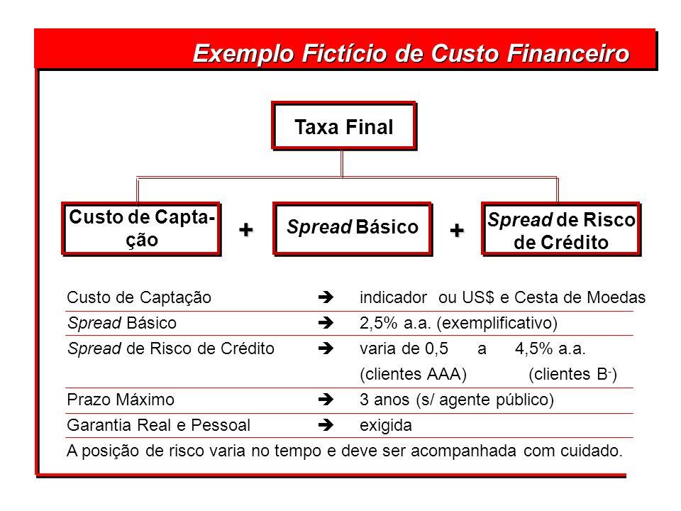 Taxa Final Exemplo Fictício de Custo Financeiro Custo de Capta- ção Spread Básico Spread de Risco de Crédito + + Custo de Captação indicador ou US$ e
