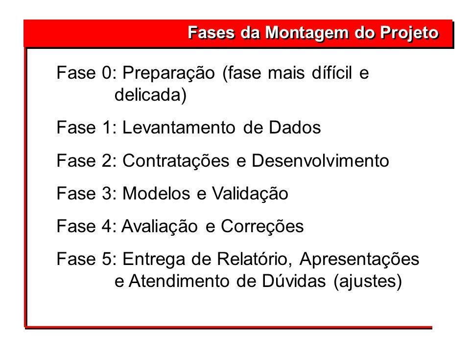 Fases da Montagem do Projeto 4Fase 0: Preparação (fase mais dífícil e delicada) 4Fase 1: Levantamento de Dados 4Fase 2: Contratações e Desenvolvimento