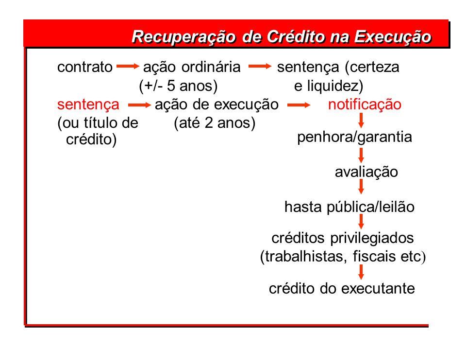 contrato ação ordinária sentença (certeza (+/- 5 anos) e liquidez) sentença ação de execução notificação (ou título de (até 2 anos) crédito) Recuperaç