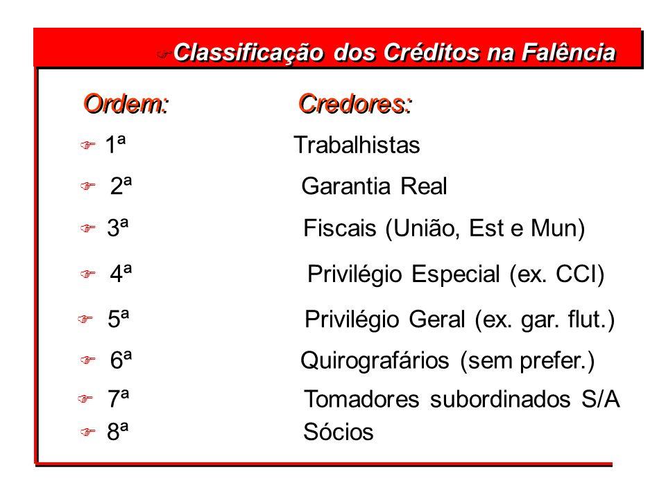 F 8ª Sócios F Classificação dos Créditos na Falência Ordem: Credores: F 1ª Trabalhistas F 2ªGarantia Real F 3ª Fiscais (União, Est e Mun) F 4ª Privilé