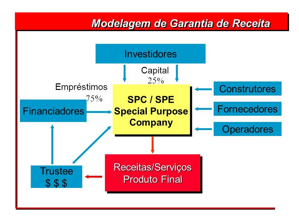 Construtores Fornecedores Operadores Receitas/Serviços Produto Final Receitas/Serviços Financiadores Trustee $ $ $ Investidores Empréstimos Capital 75