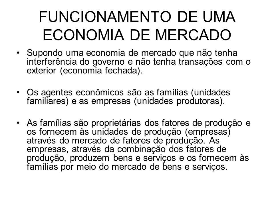 FUNCIONAMENTO DE UMA ECONOMIA DE MERCADO Supondo uma economia de mercado que não tenha interferência do governo e não tenha transações com o exterior