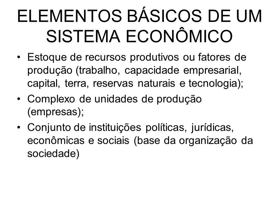 ELEMENTOS BÁSICOS DE UM SISTEMA ECONÔMICO Estoque de recursos produtivos ou fatores de produção (trabalho, capacidade empresarial, capital, terra, res