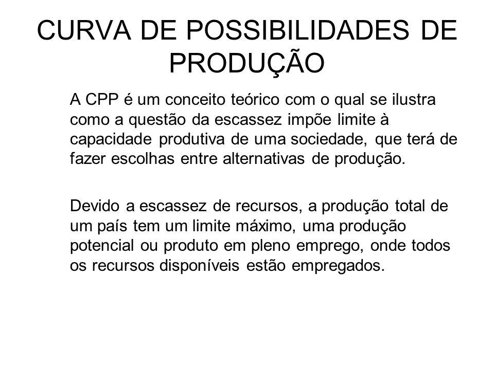 CURVA DE POSSIBILIDADES DE PRODUÇÃO A CPP é um conceito teórico com o qual se ilustra como a questão da escassez impõe limite à capacidade produtiva d
