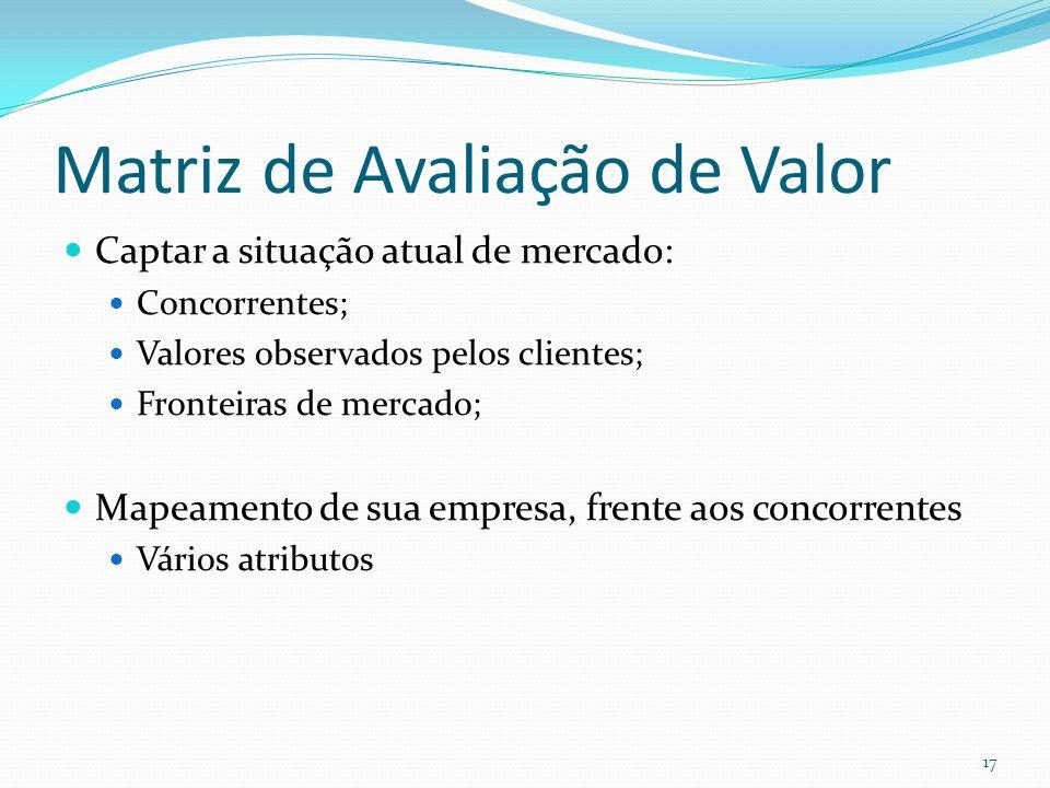 Matriz de Avaliação de Valor Captar a situação atual de mercado: Concorrentes; Valores observados pelos clientes; Fronteiras de mercado; Mapeamento de