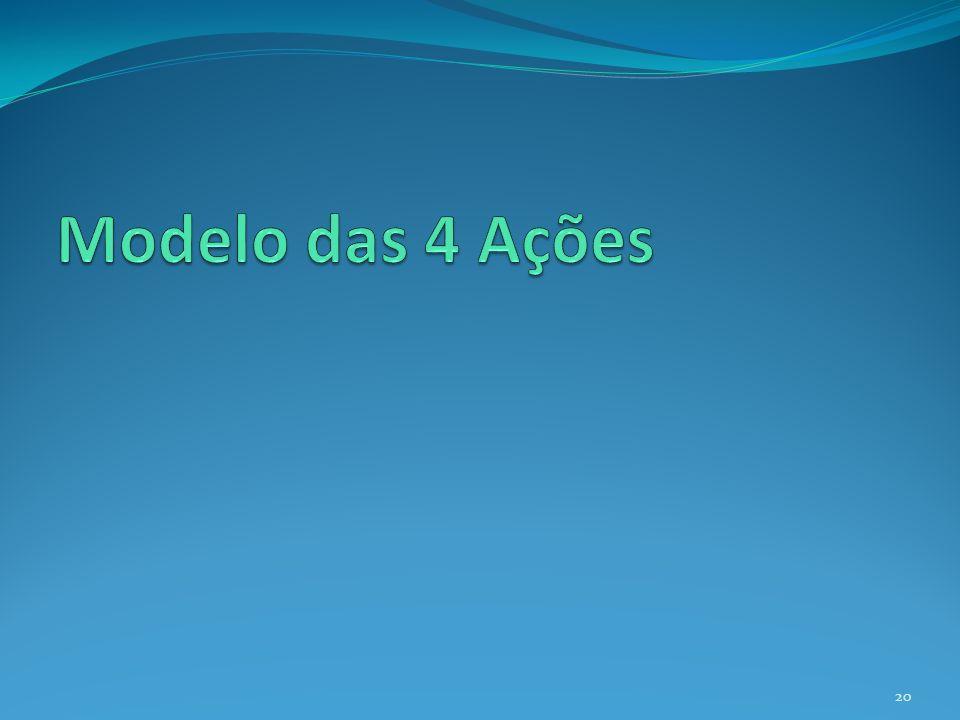 Modelo das 4 ações 21