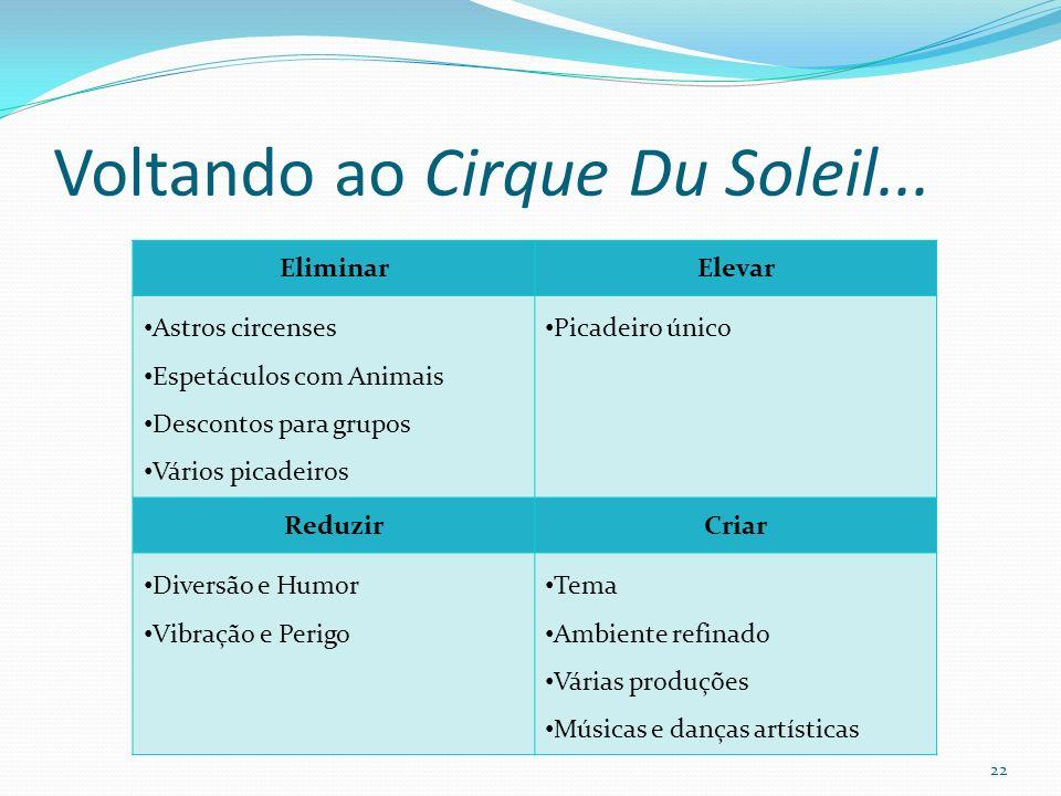 Voltando ao Cirque Du Soleil... 22 EliminarElevar Astros circenses Espetáculos com Animais Descontos para grupos Vários picadeiros Picadeiro único Red