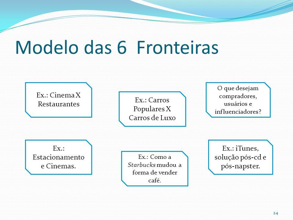 Modelo das 6 Fronteiras 24 Setores Alternativos Grupos Estratégicos Setoriais Cadeia de Compradores Oferta de Complementares Apelo funcional e emocion