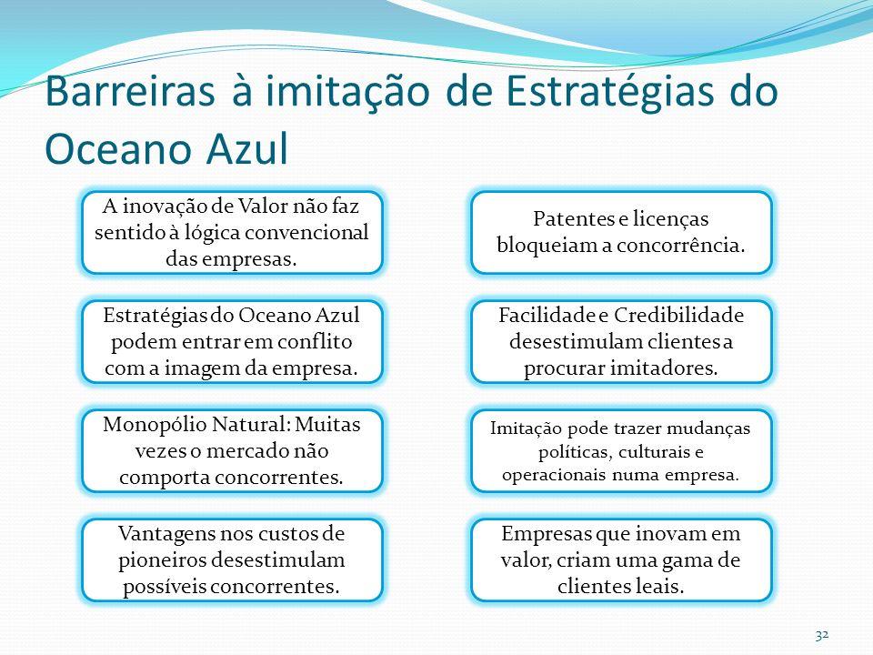 Barreiras à imitação de Estratégias do Oceano Azul 32 A inovação de Valor não faz sentido à lógica convencional das empresas. Estratégias do Oceano Az
