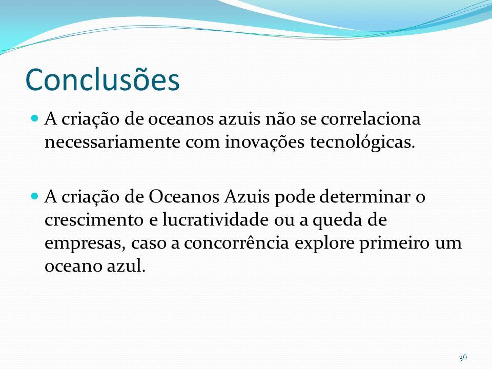 Conclusões A criação de oceanos azuis não se correlaciona necessariamente com inovações tecnológicas. A criação de Oceanos Azuis pode determinar o cre