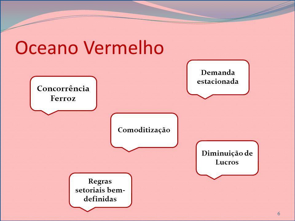Oceano Vermelho 6 Concorrência Ferroz Comoditização Demanda estacionada Diminuição de Lucros Regras setoriais bem- definidas