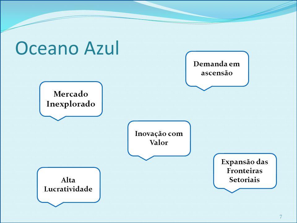 Oceano Azul 7 Mercado Inexplorado Alta Lucratividade Demanda em ascensão Expansão das Fronteiras Setoriais Inovação com Valor