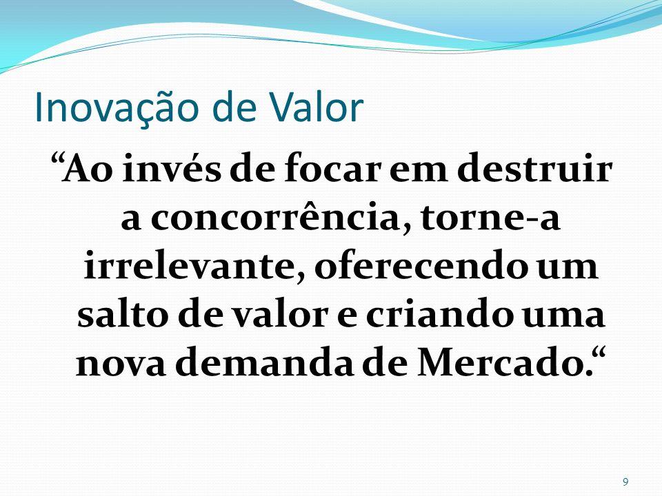 Inovação de Valor Ao invés de focar em destruir a concorrência, torne-a irrelevante, oferecendo um salto de valor e criando uma nova demanda de Mercad