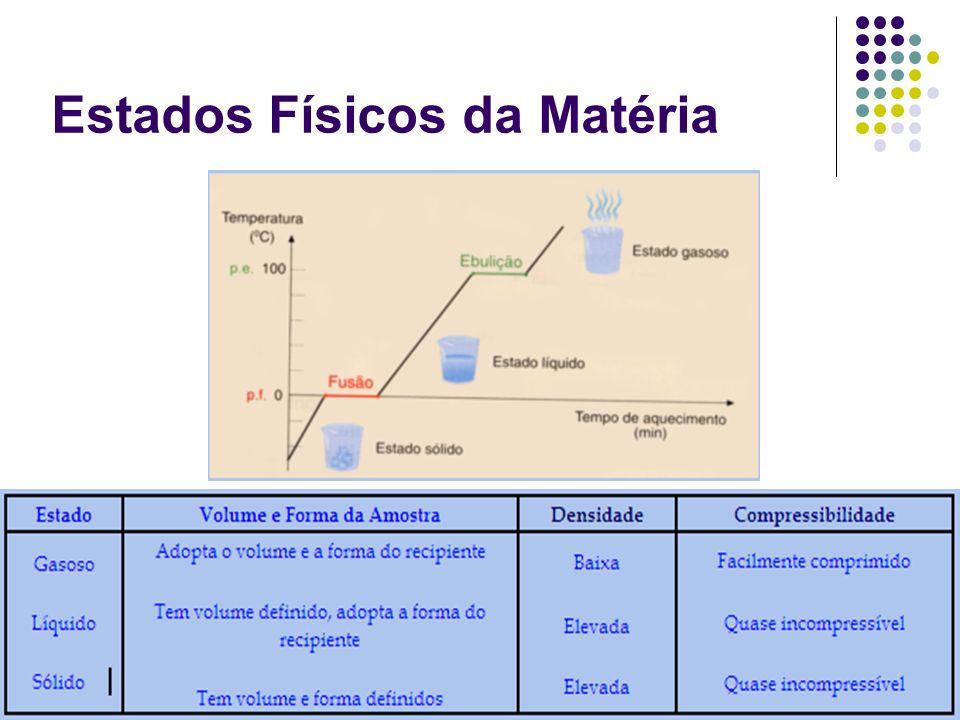Departamento de Engenharia de Recursos Naturais – UFCG (www.hidro.ufcg.edu.br) Estados Físicos da Matéria