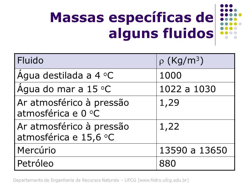 Departamento de Engenharia de Recursos Naturais – UFCG (www.hidro.ufcg.edu.br) Massas específicas de alguns fluidos Fluido (Kg/m 3 ) Água destilada a
