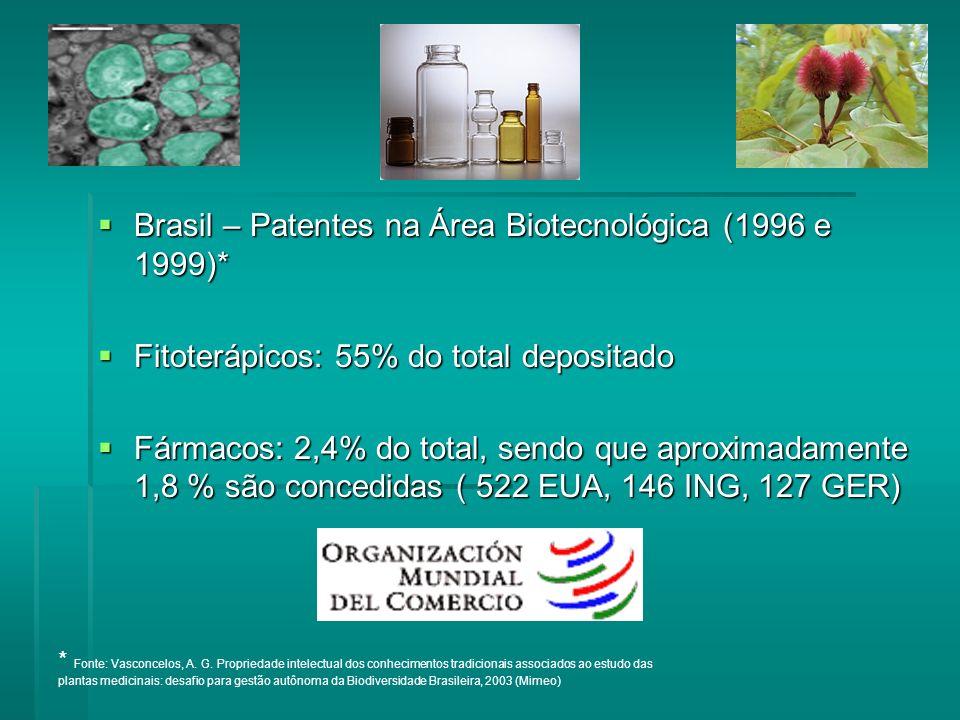 Brasil – Patentes na Área Biotecnológica (1996 e 1999)* Brasil – Patentes na Área Biotecnológica (1996 e 1999)* Fitoterápicos: 55% do total depositado