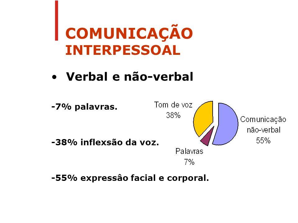 COMUNICAÇÃO INTERPESSOAL Verbal e não-verbal -7% palavras. -38% inflexsão da voz. -55% expressâo facial e corporal.