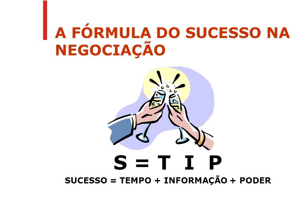 S = T I P SUCESSO = TEMPO + INFORMAÇÃO + PODER A FÓRMULA DO SUCESSO NA NEGOCIAÇÃO