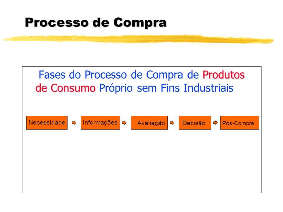 Processo de Compra - Influências Processo de decisão com várias fases - cada etapa requer informações Cada fase recebe muitas influências: - Iniciador - Influenciador - Decisor - Comprador - Usuário