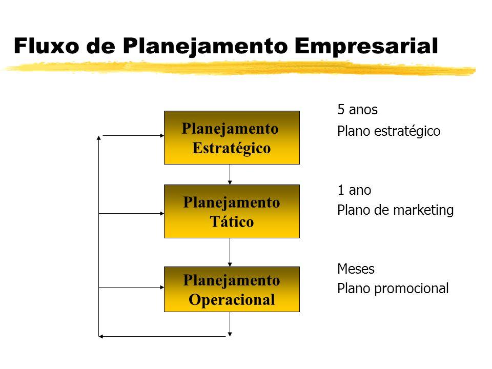 Objetivo e Benefícios de um Plano de Marketing zObjetivo - Estabelecer todas as bases para a ação no mercado.