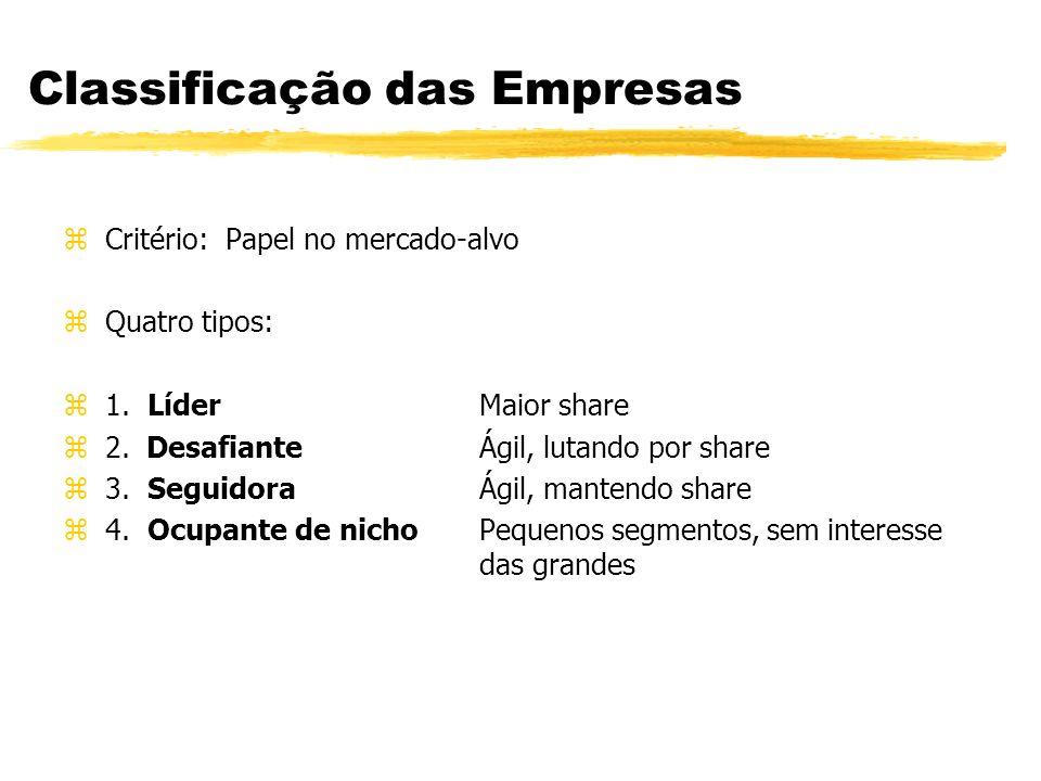 Análise dos Concorrentes Introdução zPor que.