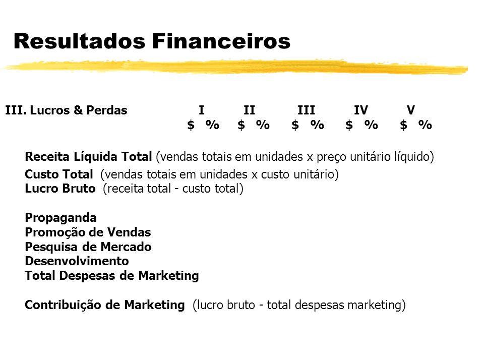 Resultados Financeiros IV.
