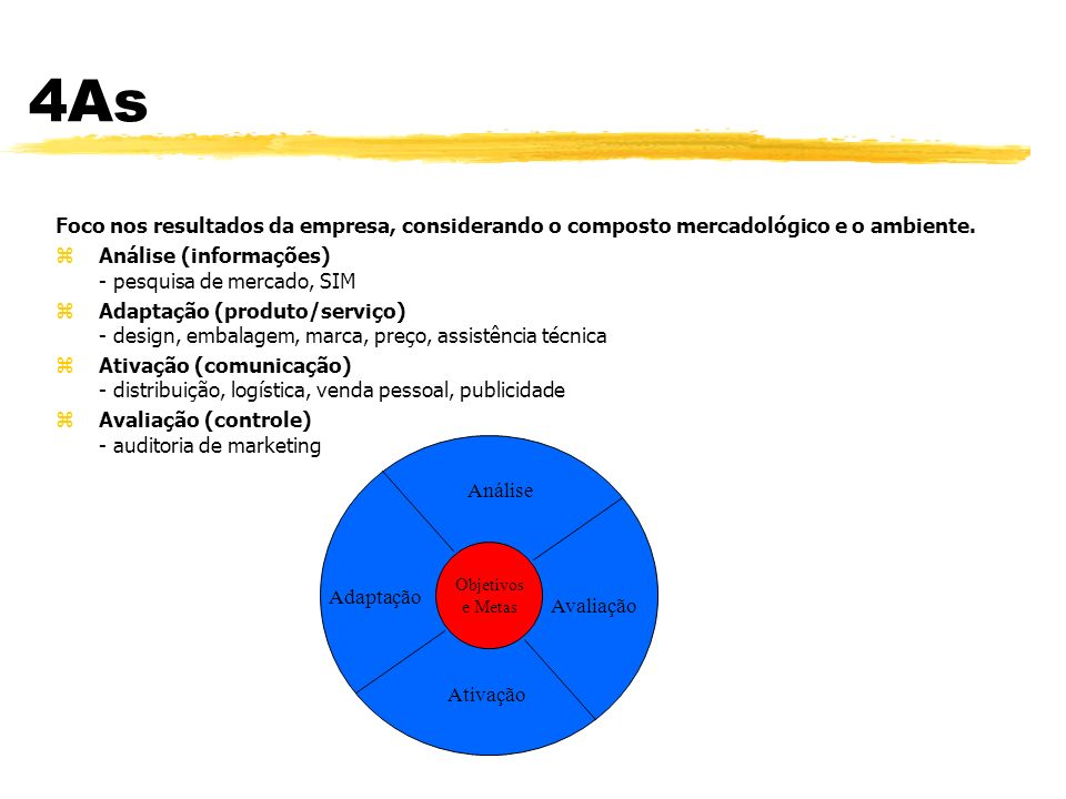 4Ps zModelo de planejamento de marketing mais usado.