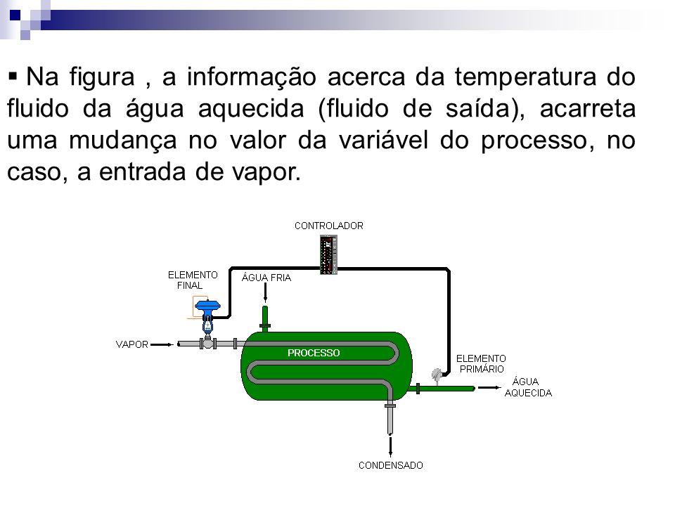 Na figura, a informação acerca da temperatura do fluido da água aquecida (fluido de saída), acarreta uma mudança no valor da variável do processo, no