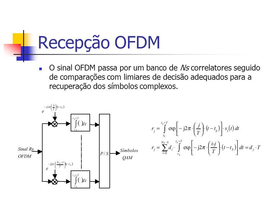 Recepção OFDM O sinal OFDM passa por um banco de Ns correlatores seguido de comparações com limiares de decisão adequados para a recuperação dos símbo
