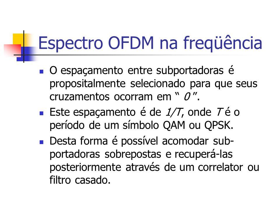 Espectro OFDM na freqüência O espaçamento entre subportadoras é propositalmente selecionado para que seus cruzamentos ocorram em 0. Este espaçamento é