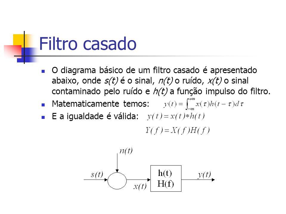 Filtro casado O diagrama básico de um filtro casado é apresentado abaixo, onde s(t) é o sinal, n(t) o ruído, x(t) o sinal contaminado pelo ruído e h(t