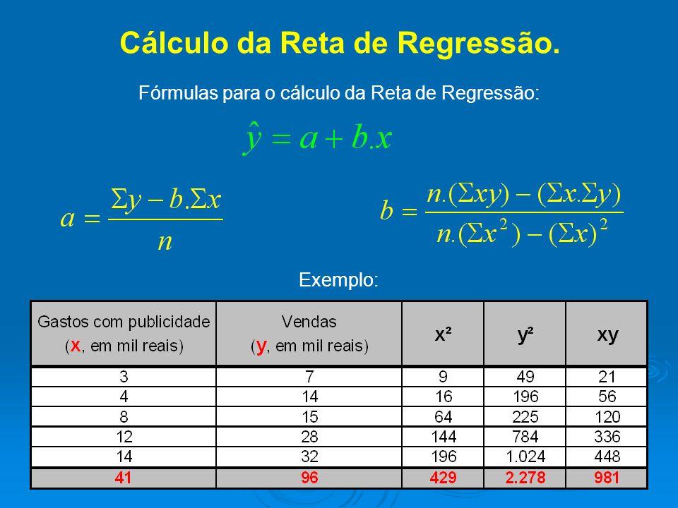 Cálculo da Reta de Regressão. Daí segue a Equação da reta (modelo previsor):