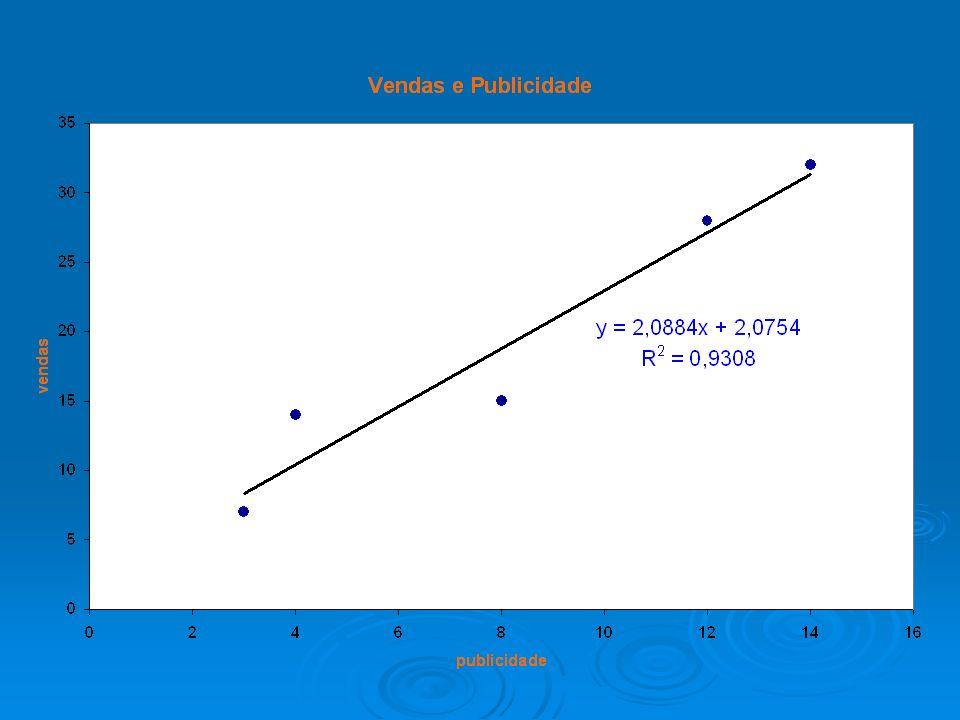 Coeficiente de Correlação (r).
