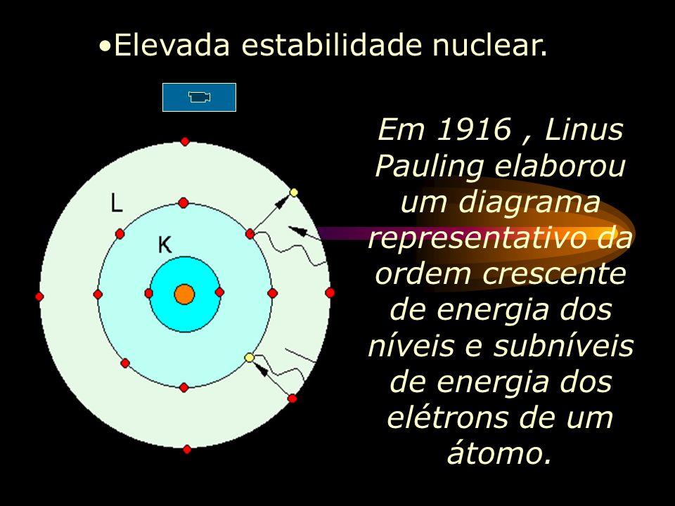 Niels Bohr (1913) Elétrons em órbitas constantes (Camadas ou níveis e subníveis) Cada nível tem um valor de energia (quanto+afastado do núcleo>a energ