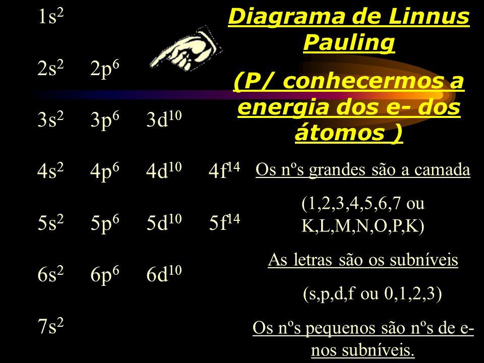 Em 1916, Linus Pauling elaborou um diagrama representativo da ordem crescente de energia dos níveis e subníveis de energia dos elétrons de um átomo. E