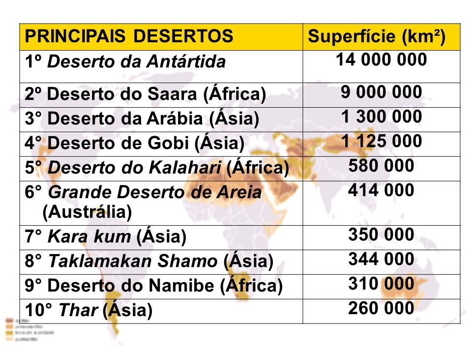 PRINCIPAIS DESERTOSSuperfície (km²) 1º Deserto da Antártida 14 000 000 2º Deserto do Saara (África) 9 000 000 3° Deserto da Arábia (Ásia) 1 300 000 4°