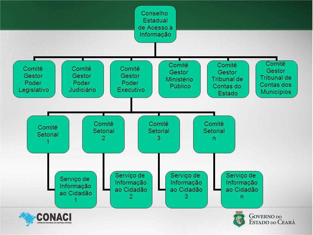 Conselho Estadual de Acesso à Informação Comitê Gestor Poder Legislativo Comitê Gestor Poder Judiciário Comitê Gestor Poder Executivo Comitê Setorial
