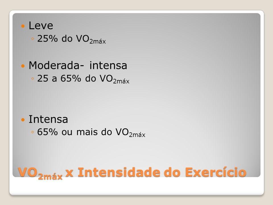 VO 2máx x Intensidade do Exercício Leve 25% do VO 2máx Moderada- intensa 25 a 65% do VO 2máx Intensa 65% ou mais do VO 2máx