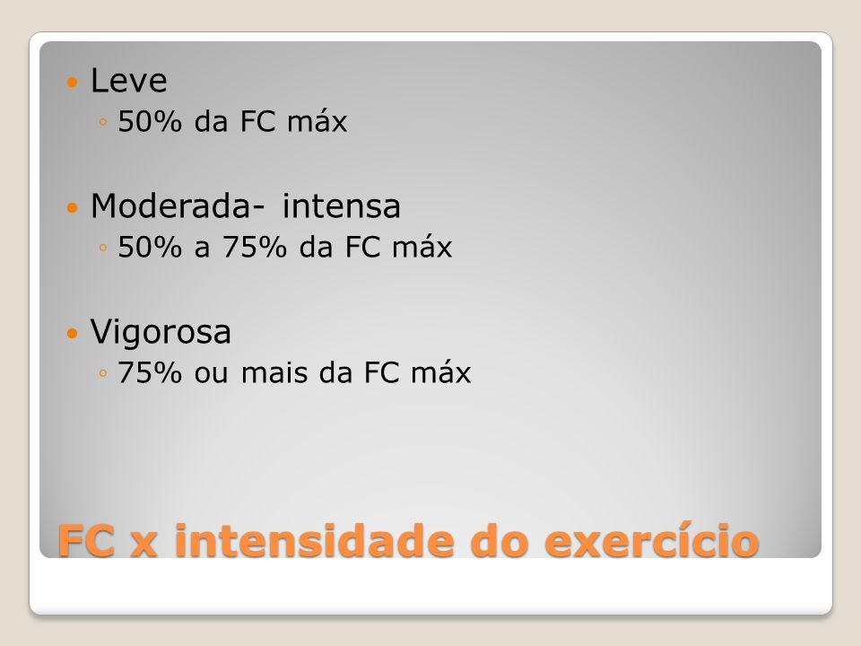 FC x intensidade do exercício Leve 50% da FC máx Moderada- intensa 50% a 75% da FC máx Vigorosa 75% ou mais da FC máx