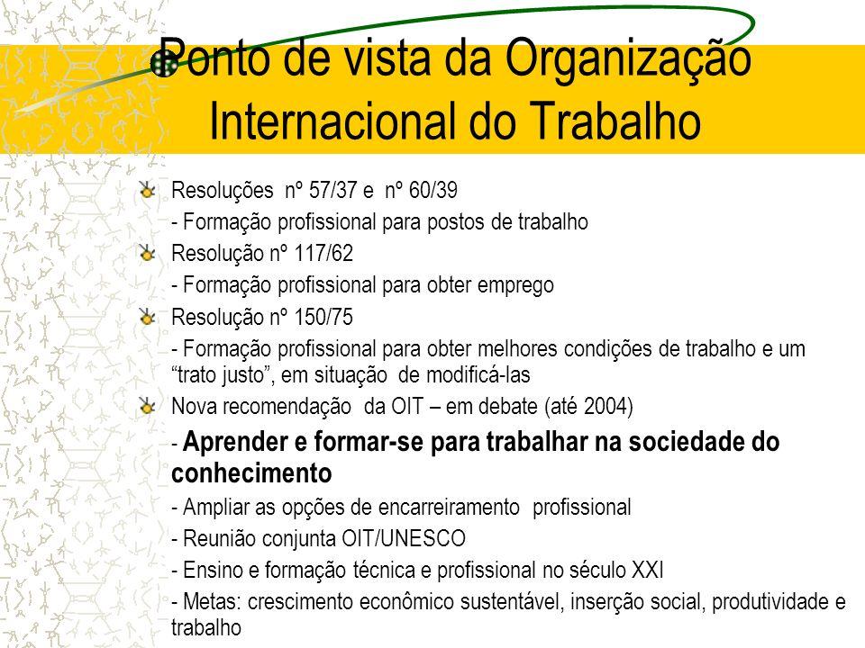Ponto de vista da Organização Internacional do Trabalho Resoluções nº 57/37 e nº 60/39 - Formação profissional para postos de trabalho Resolução nº 11