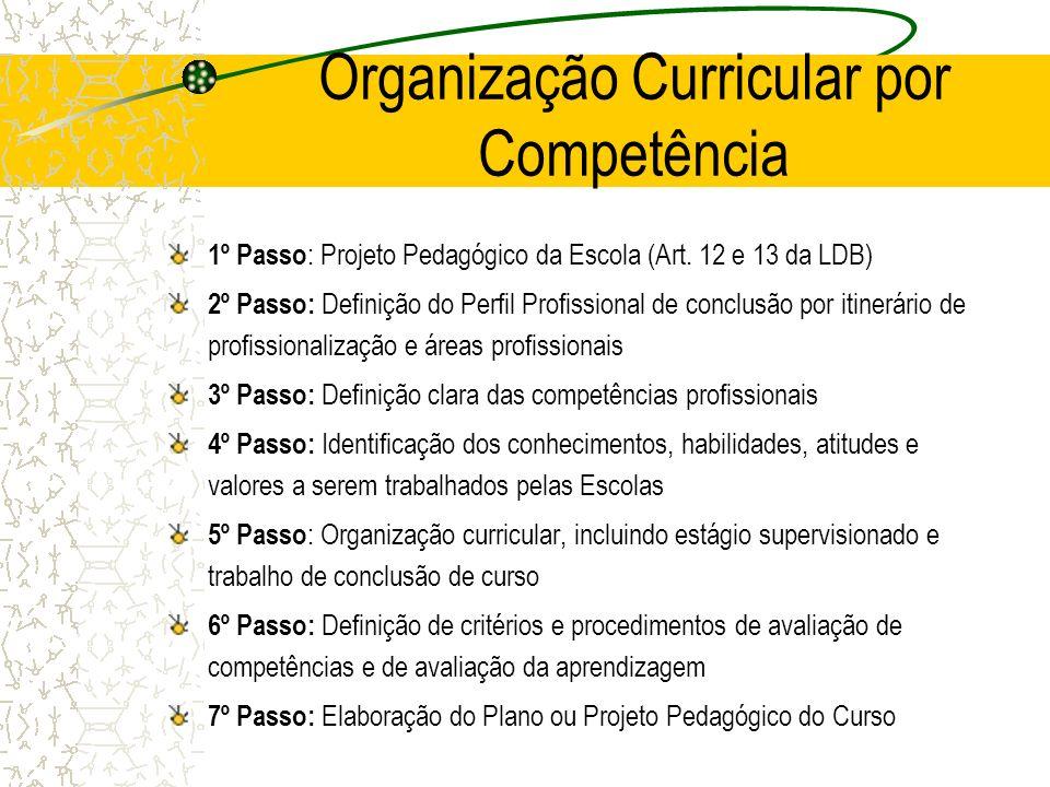 Organização Curricular por Competência 1º Passo : Projeto Pedagógico da Escola (Art. 12 e 13 da LDB) 2º Passo: Definição do Perfil Profissional de con