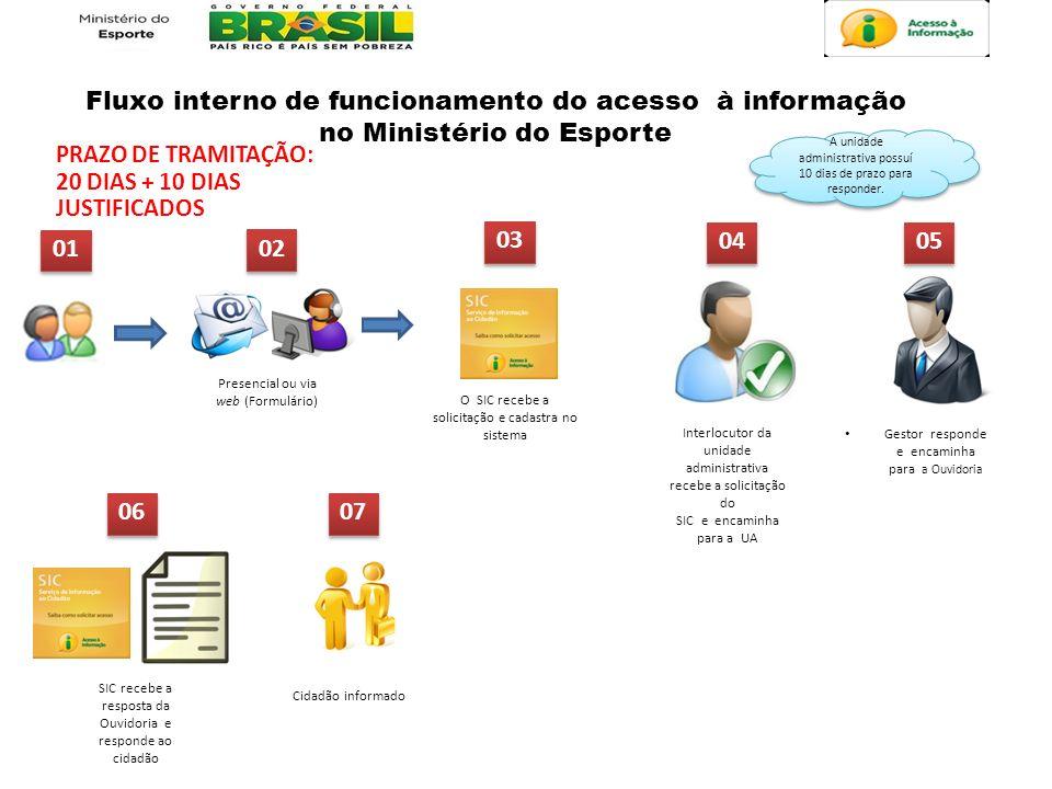 Fluxo interno de funcionamento do acesso à informação no Ministério do Esporte 01 02 03 04 Presencial ou via web (Formulário) 06 07 05 O SIC recebe a
