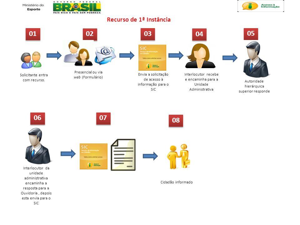 Recurso de 1ª Instância 01 Solicitante entra com recurso. 02 Presencial ou via web (Formulário) 03 Interlocutor recebe e encaminha para a Unidade Admi